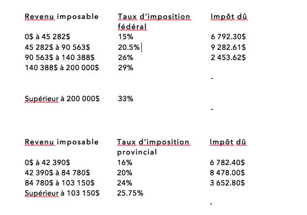 Cours D Impots 101 Votre Vrai Taux D Imposition Au Quebec