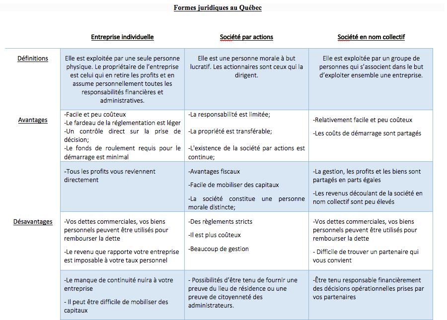 Formes juridiques au Québec