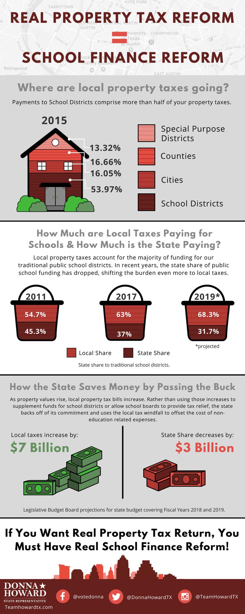 Real Property Tax Reform Equals School Finance Reform