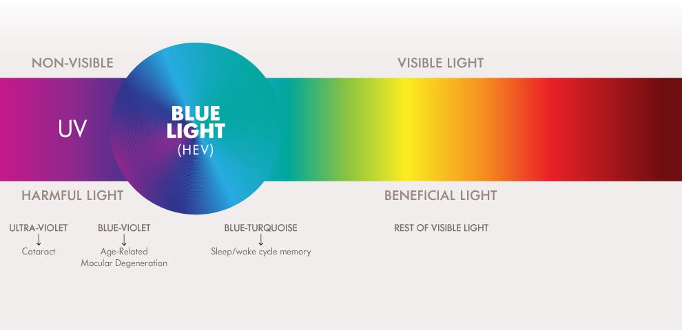 Blue light spectrum.jpg