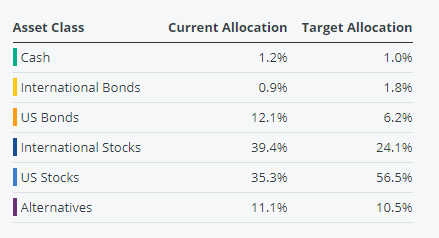 Use Personal Capital to see your own target allocation based on your risk preferences for free.
