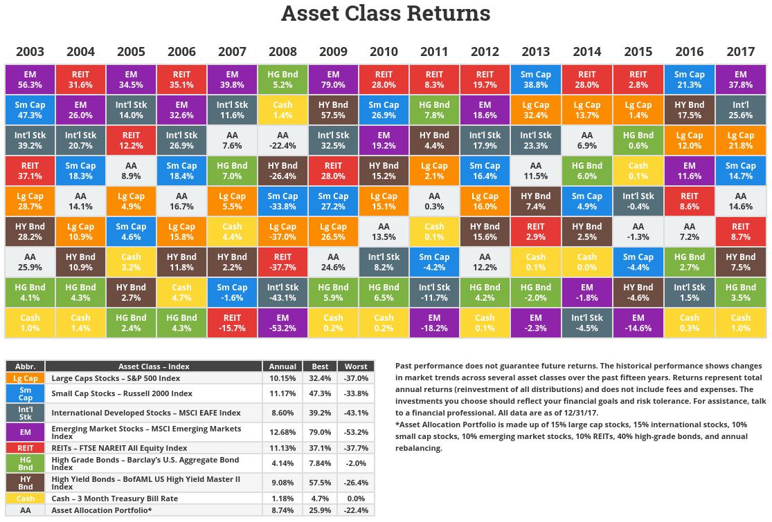 novelinvestor-Asset-Class-Returns-FY-2017.png