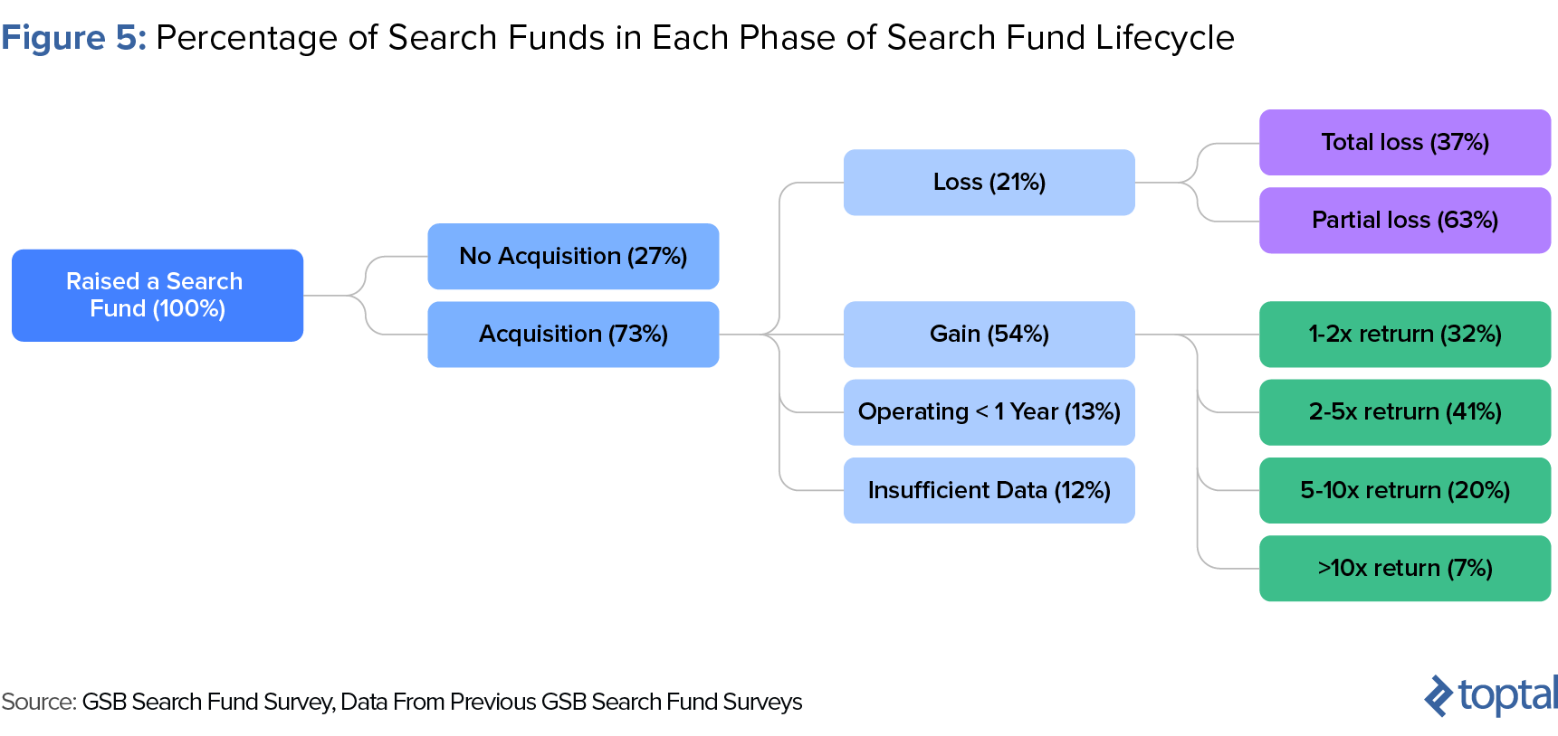 search-fund-success-rates