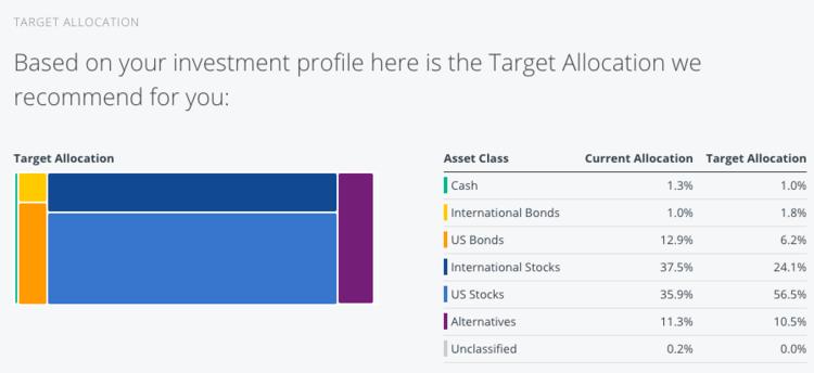 diversification in portfolio management