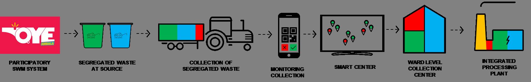 Vision Process Image.png