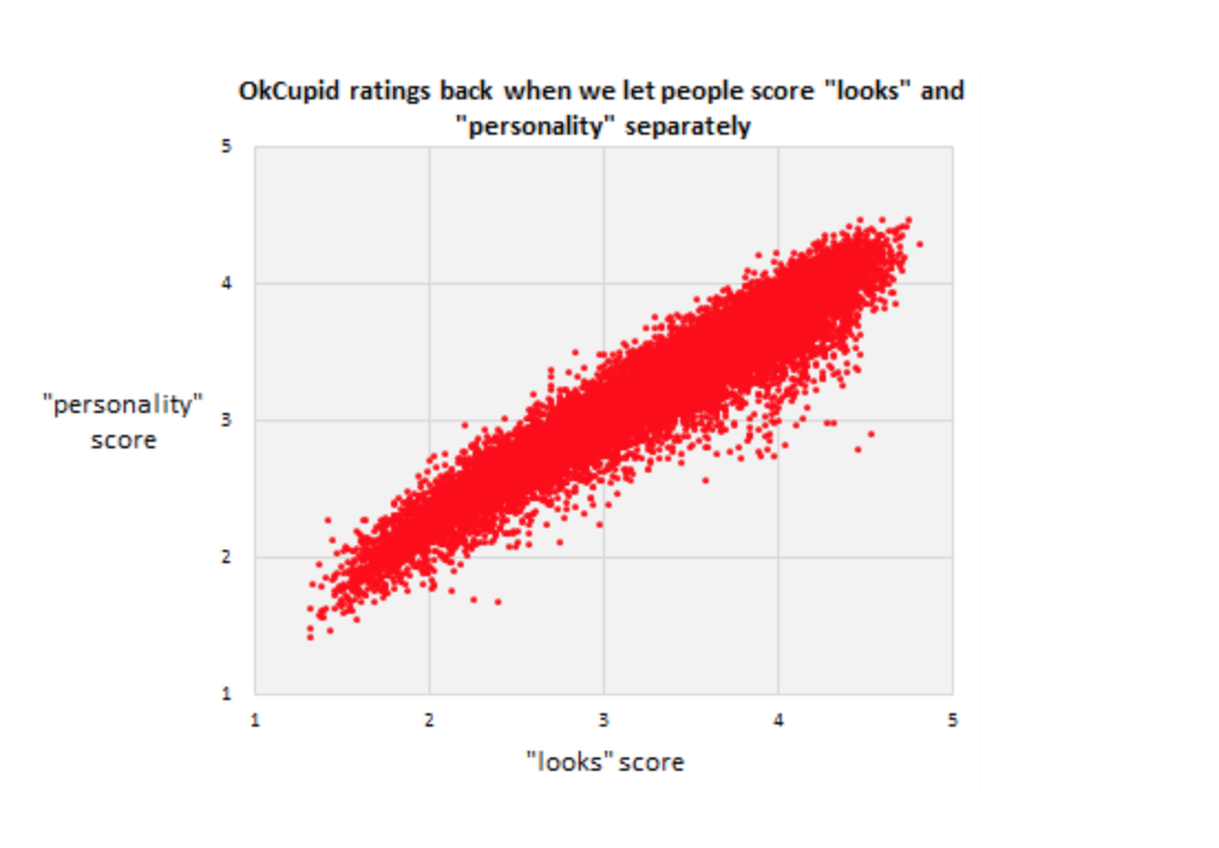 """The Blackpill 101: OKCupid graphic on """"looks"""" vs """"personality"""""""