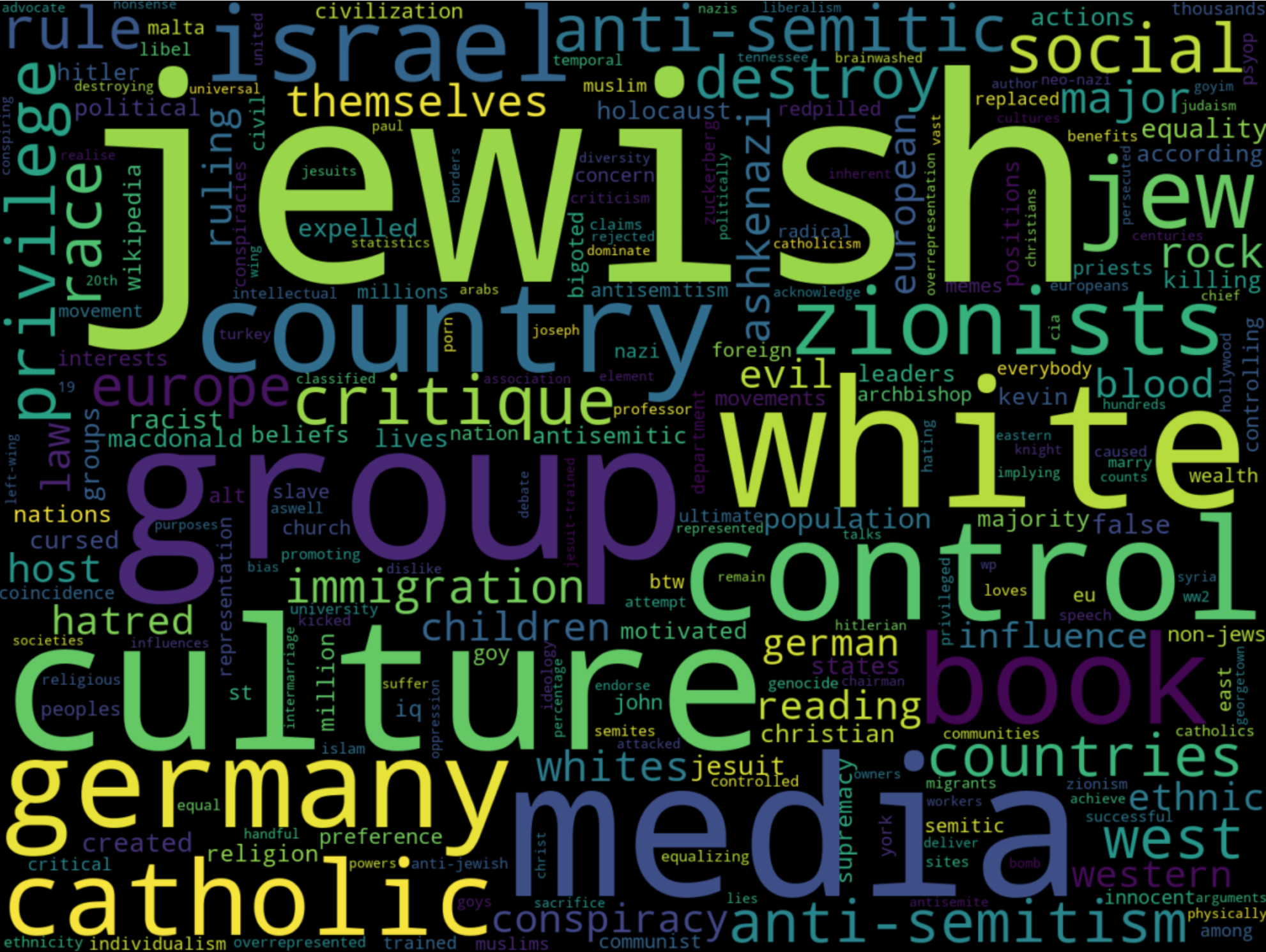 "Word cloud for ""jew"" in r/chadright"