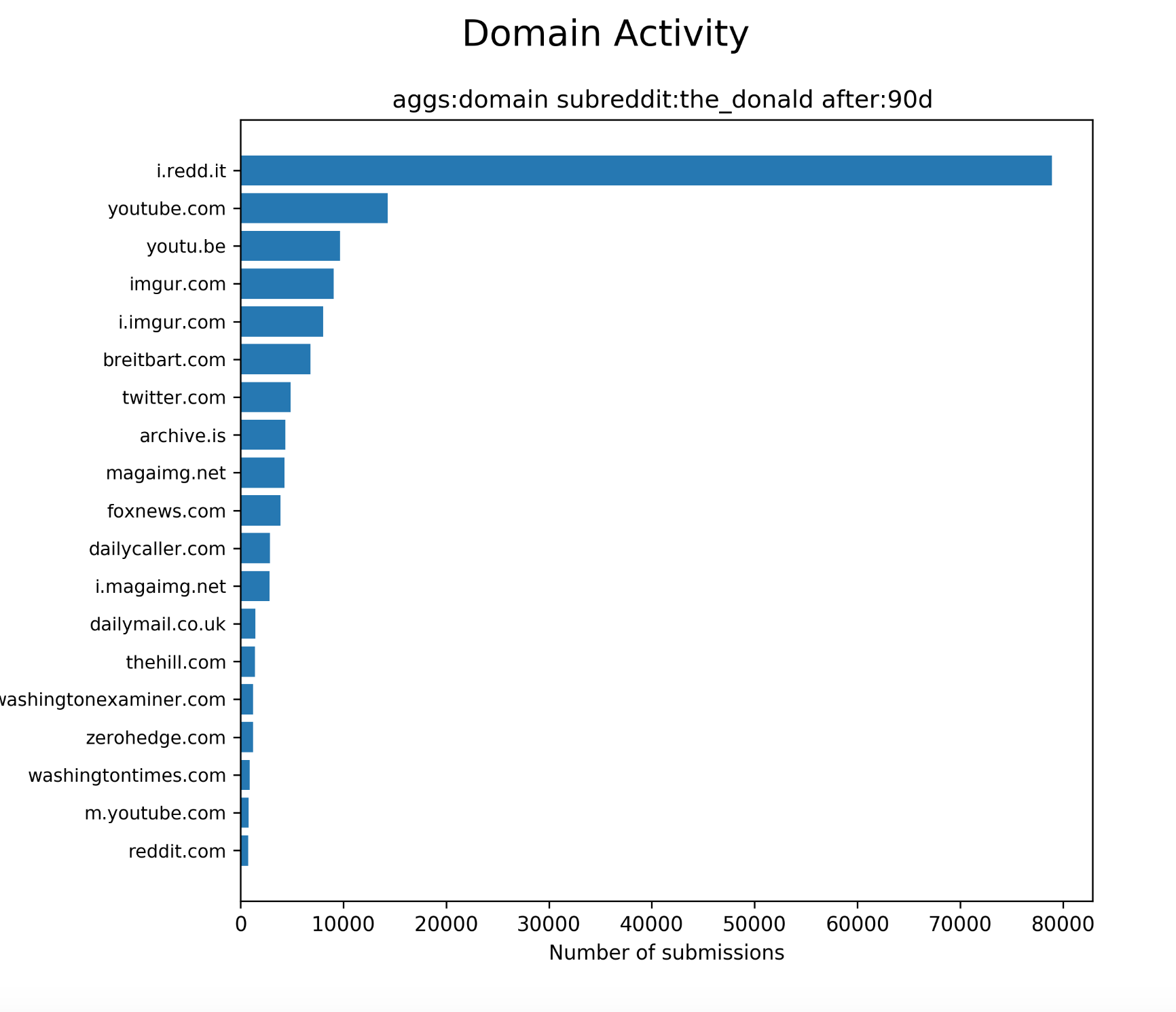 The_Donald outward links by domain frequency