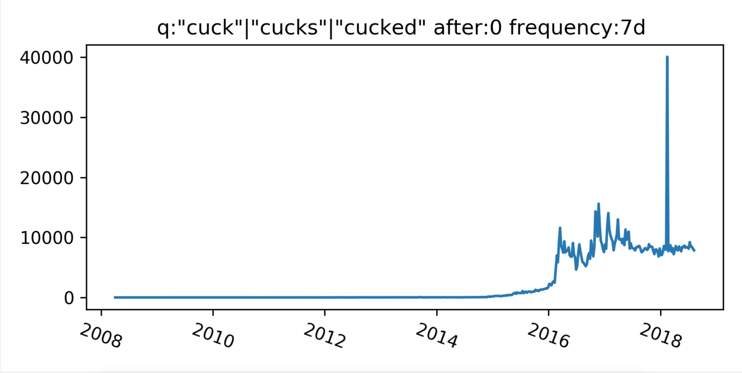 """Timeline analysis of the frequency of """"cuck"""""""