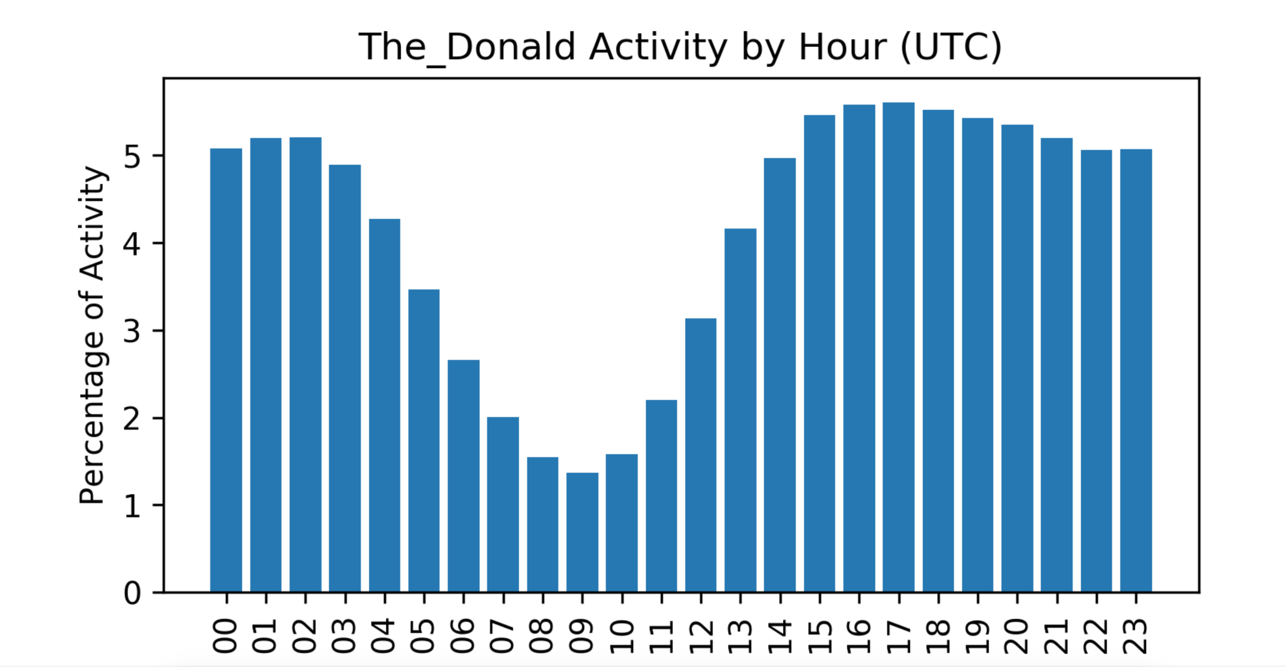 the_donald time of day post frequency
