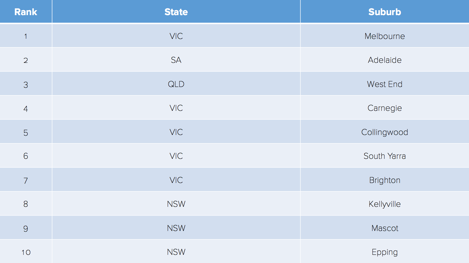 Top 10 Suburbs Australia wide with New Apartment project (  Source: BigDatr)