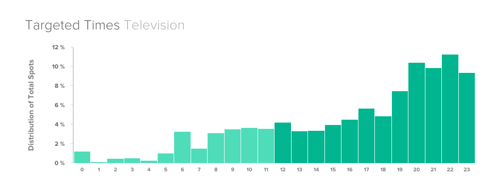Above: Aldi's 'The More The Merrier' campaign distribution of TV Time slots. Source: BigDatr Spot Monitoring