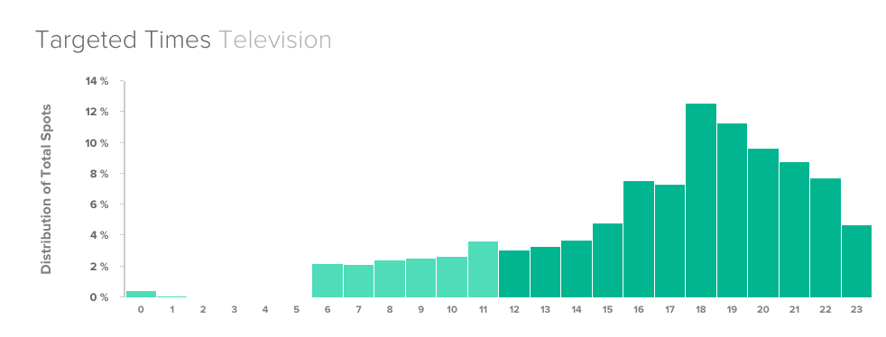 Above: Coles 'What We Love About Christmas' campaign distribution of TV Time slots. Source: BigDatr Spot Monitoring