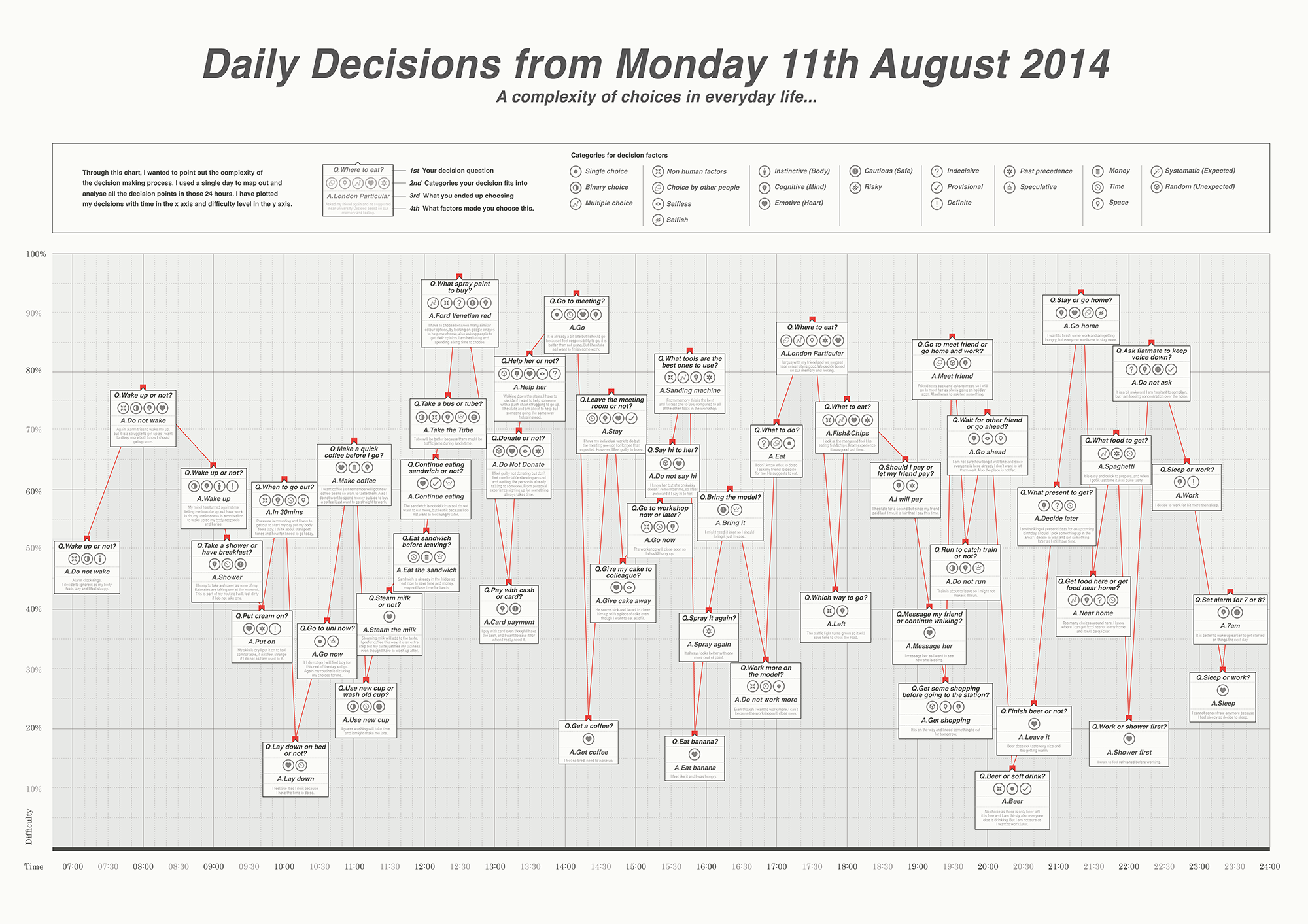 Everyday Decision-making Chart
