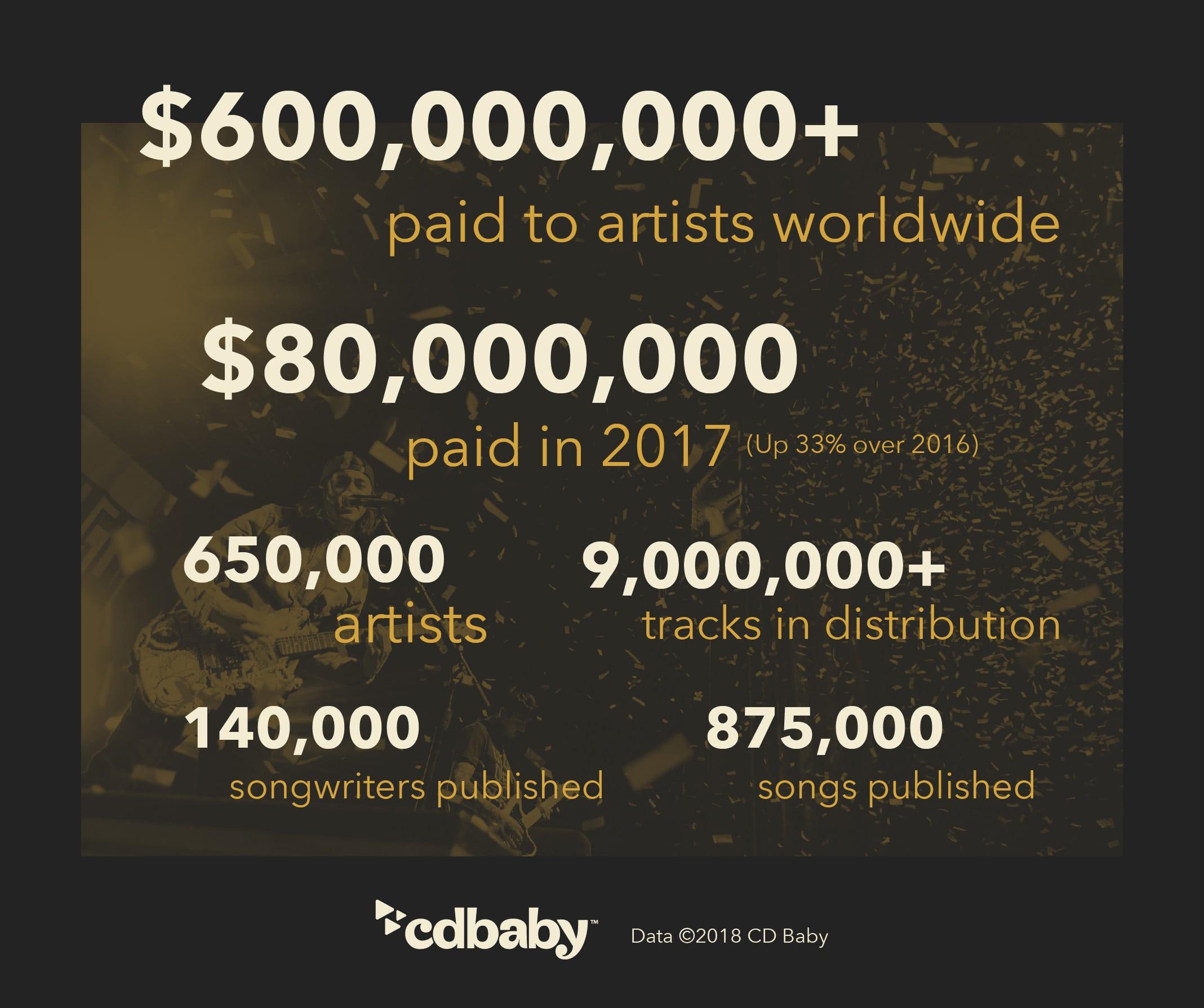 cdbb-infographic-artist-numbers-as-of-2017-end.jpg