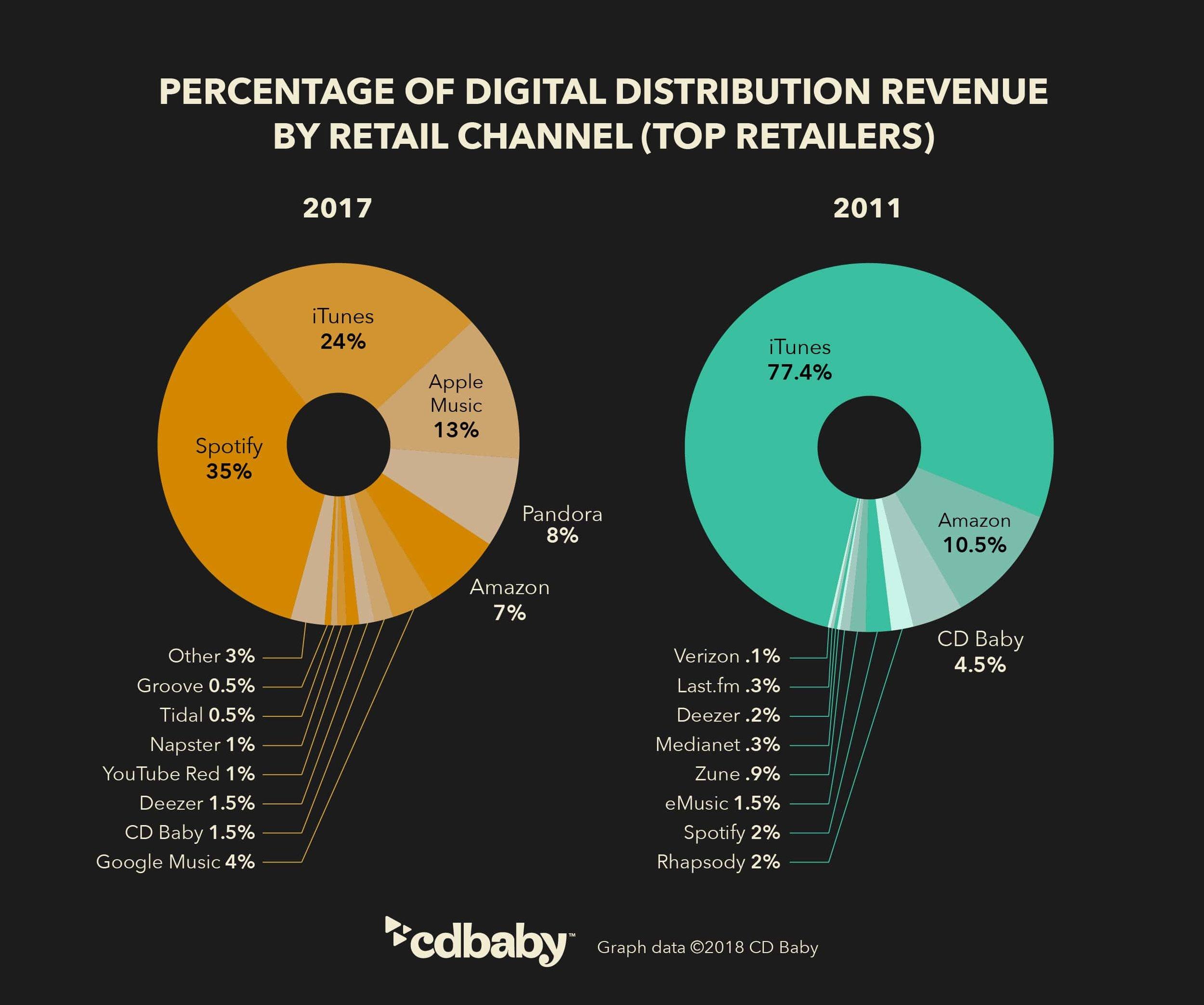 cdbb-infographic-revenue-breakout-digital-distribution-2011to2017.jpg