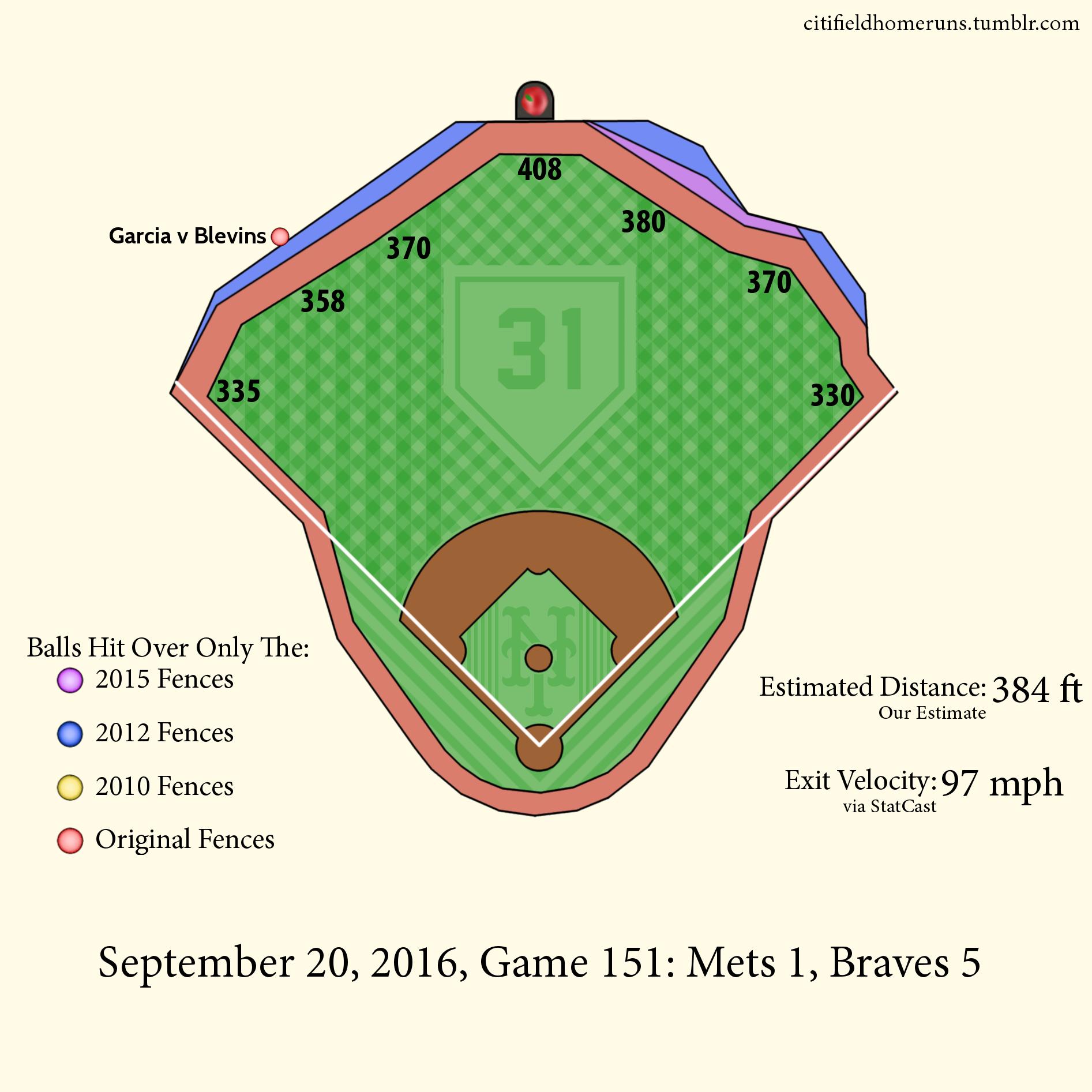 176. Garcia v Blevins: 1 Out, 0-1 Curveball, 3 Runs.