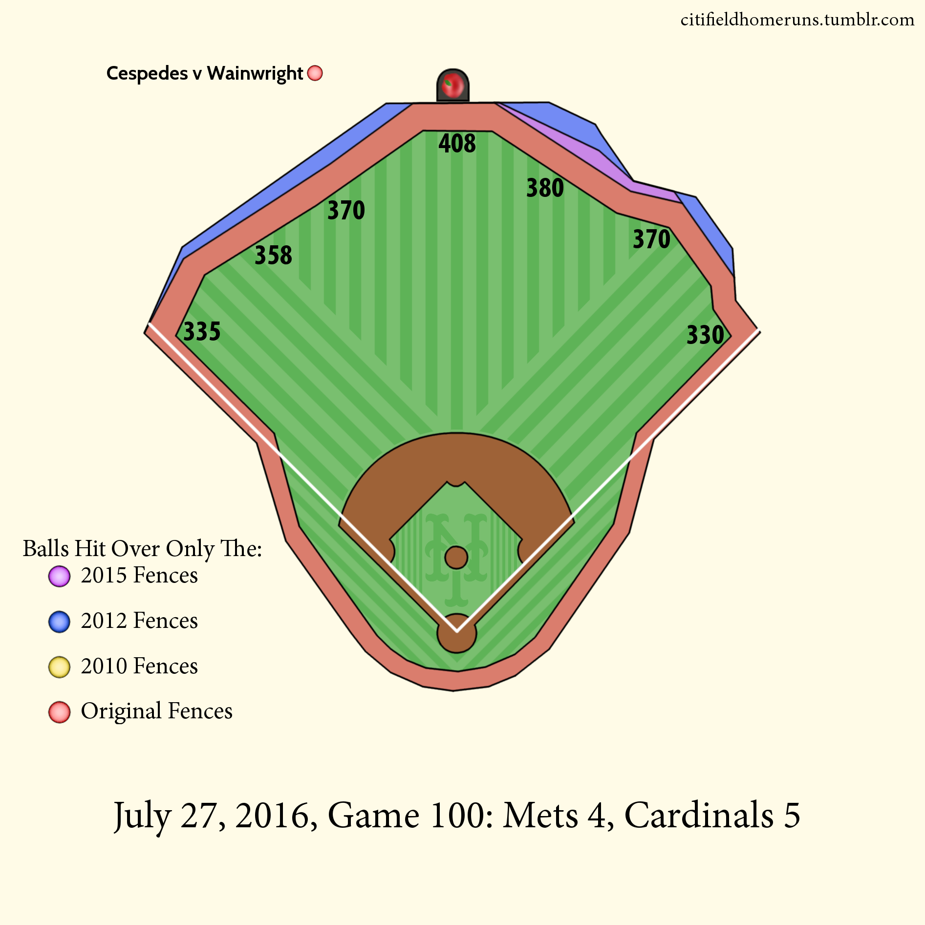 116. Cespedes v Wainwright: 2 Outs, 3-2 Curveball, 2 Runs.
