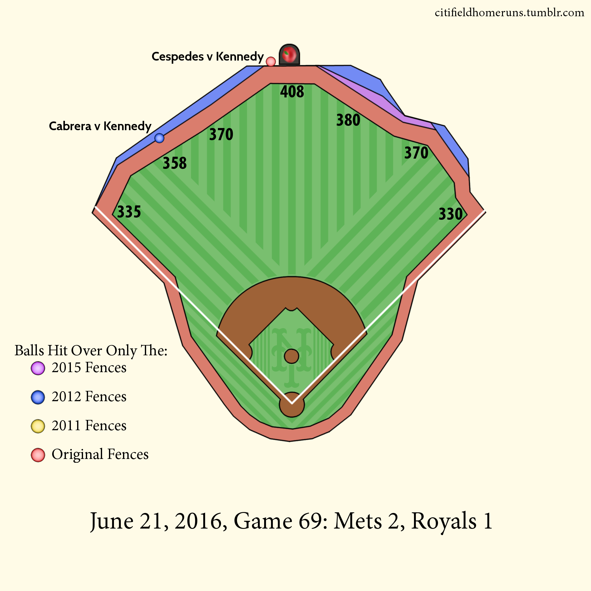 67. Cabrera v Kennedy: 1 Out, 1-1 Knuckle Curve. 68. Cespedes v Kennedy: 0 Outs, 1-0 Four Seamer.