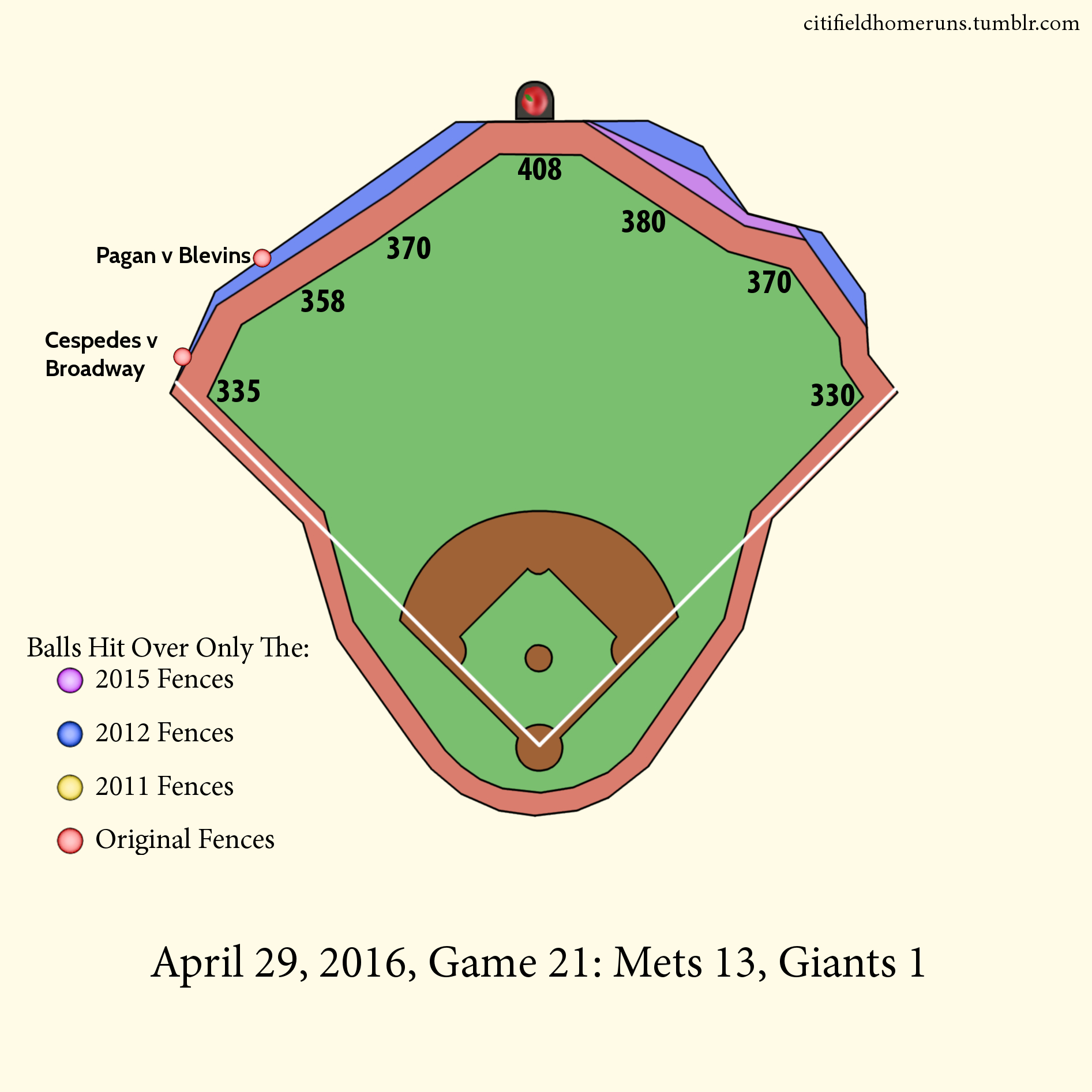 13.  Cespedes v Broadway: 1 Out, 0-0 Slider, 4 Runs.  14.  Pagan v Blevins: 0 Outs, 3-2 Sinker.