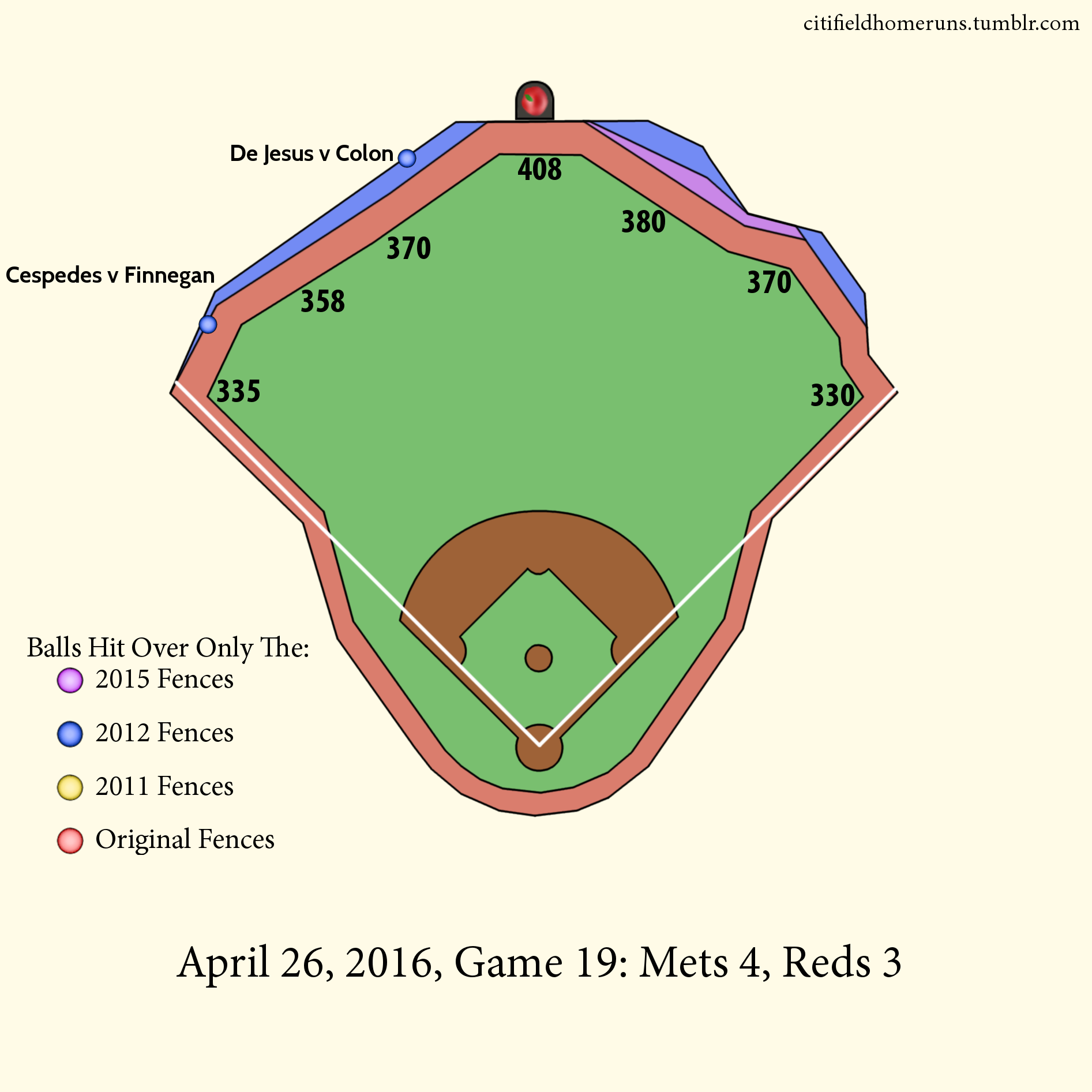 9.  De Jesus v Colon: 1 Out, 1-0 Two Seamer, 2 Runs.  10.  Cespedes v Finnegan: 1 Out, 0-0 Four Seamer, 3 Runs.