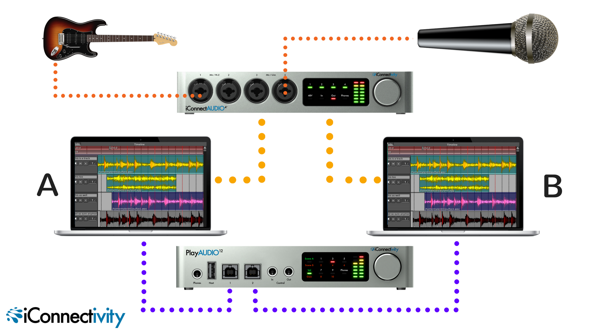 Adding redundant inputs is simple and easy with the iConnectAUDIO4+ Dark orange lines show the inputs (in this case a guitar and a microphone). Use iConnectivity's control software to route your inputs to both computer connections, shown here as the lighter orange lines. Your PlayAUDIO12 then connects in the normal manner (purple lines), just be sure to set your DAW's inputs on both machines to accept the outputs from the iConnectAUDIO4+