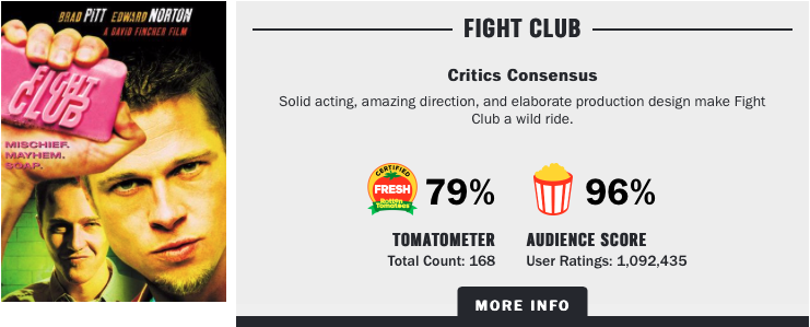 FightClub-RottenTomatoes.png