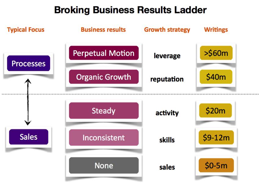 Broker Business results ladder