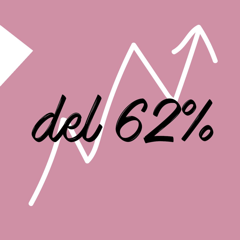 E' l'incremento delle vendite delle Aziende che hanno sviluppato un ottimo Sito Web in Mobile -