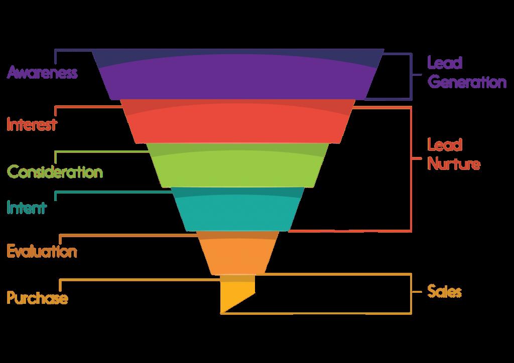 funnel marketing automation bra comunicazione web cuneo .png