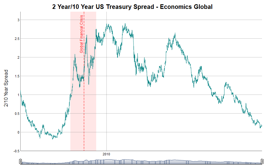 The 2 year/10 Year US Treasury Spread is 0.19 basis points as of January 20th 2019.