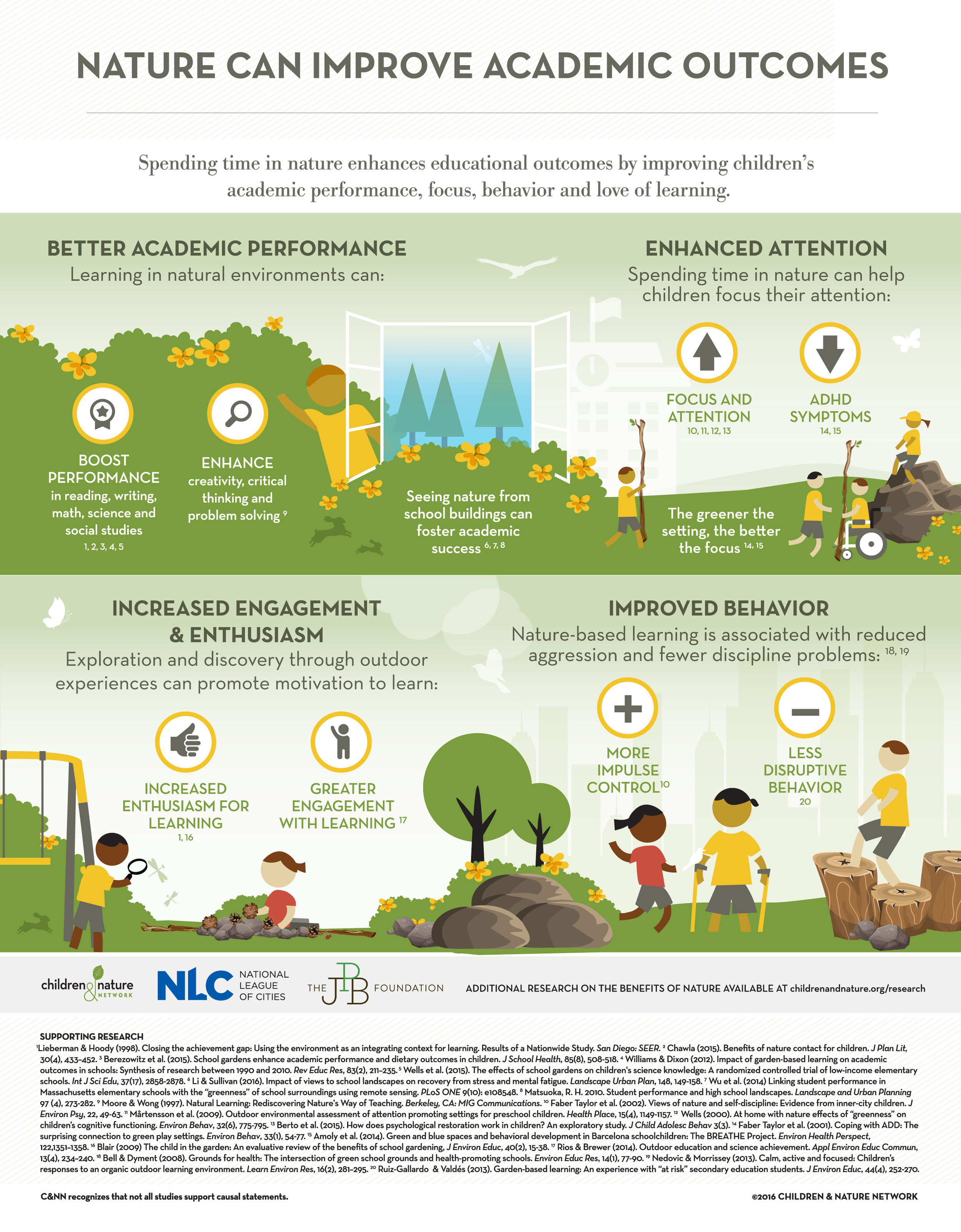 Click to enlarge. Image: Children and Nature Network.