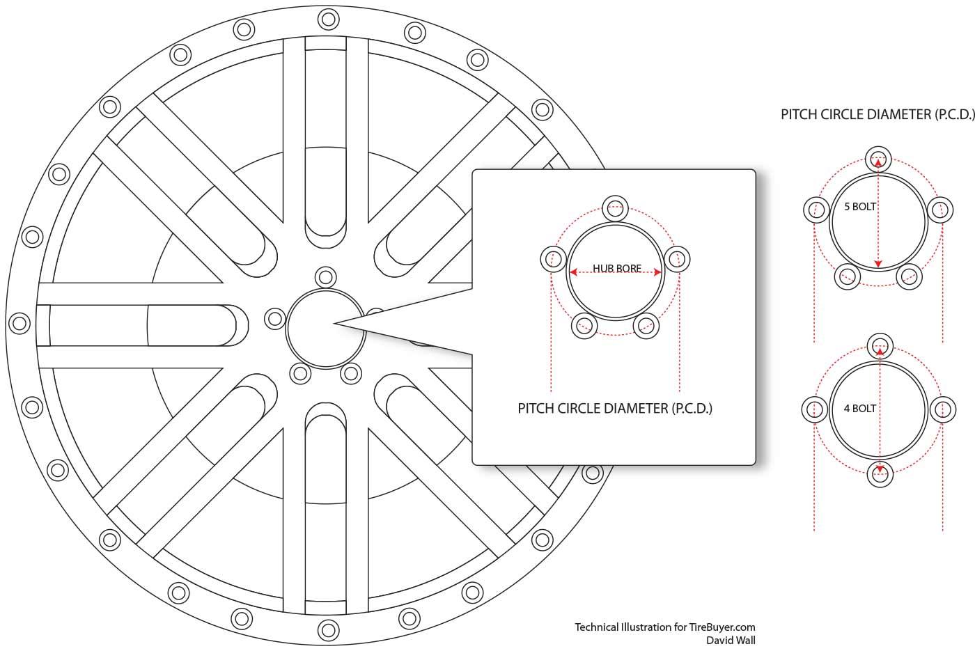 Technical Diagram for Tirebuyer.com