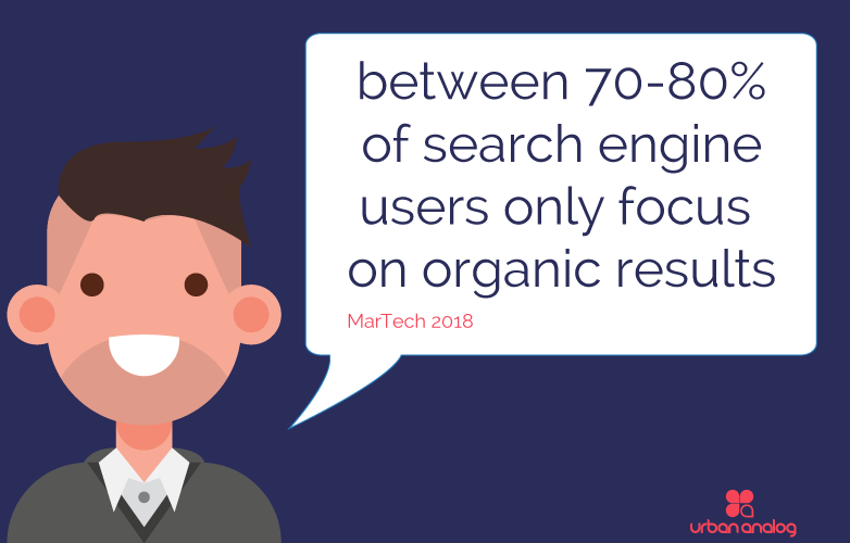 SEO Statistics show between 70-80% of search engine users only focus on Organic Results.