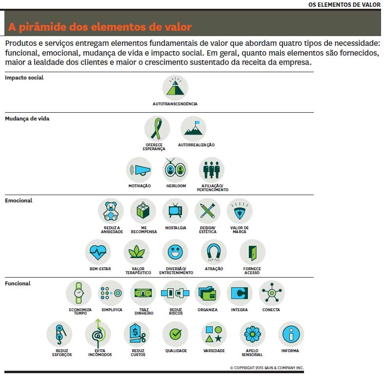Pirâmide de elementos de valor. Crédito: Harvard Business Review.