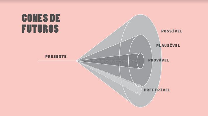 CONES DE FUTURO DESIGN ESPECULATIVO.png