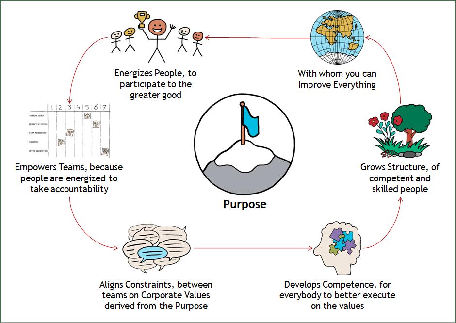purpose-cycle1.png