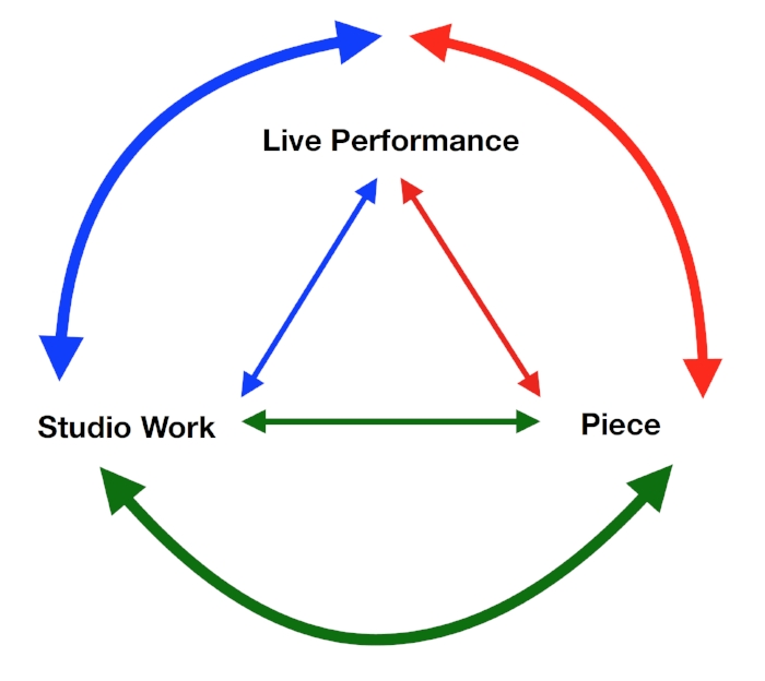 Figure 2 – Triangulation and flow: a symbiotic relationship between the studio work, the live performance and the final product (piece).