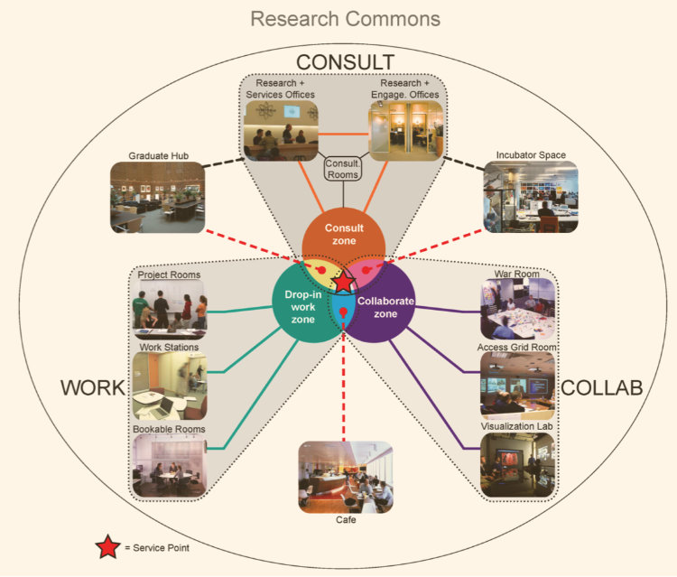 Concept for a research commons