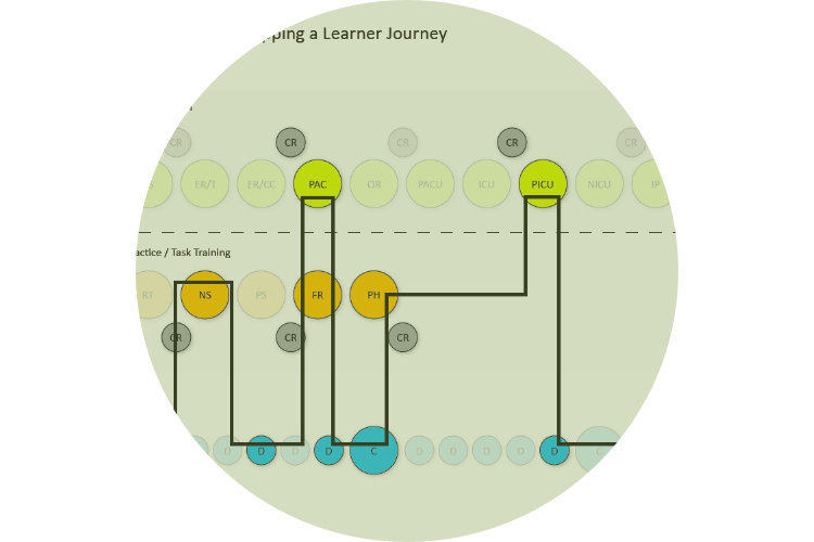 Learner journey mapping