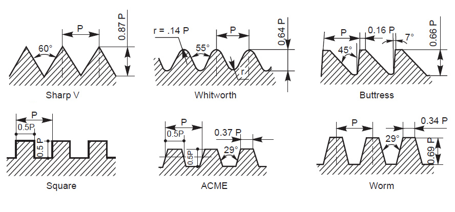 Types of thread profiles. Note the rounded grooves and teeth of the Whitworth system. (Graphic courtesy of www.educationdiscussion.com)