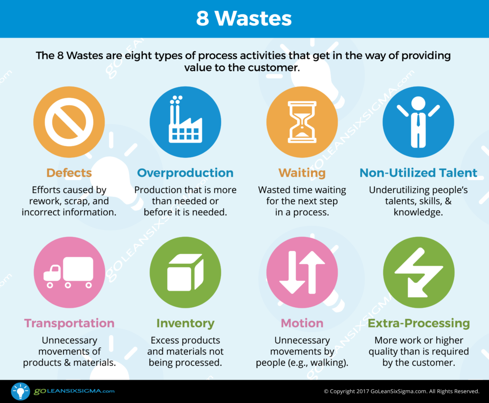 lean manufacturing 8 wastes