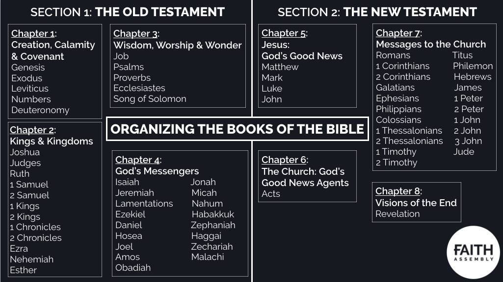 Organizing the Books of the Bible_Slide.png