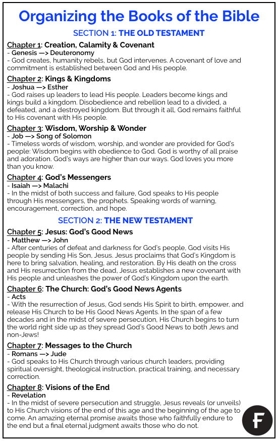 Organizing the Books of the Bible_Handout.png