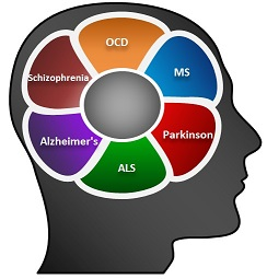 Host of Neurological and Psychiatric Disorders without a simple Blood Diagnostic Biomarker