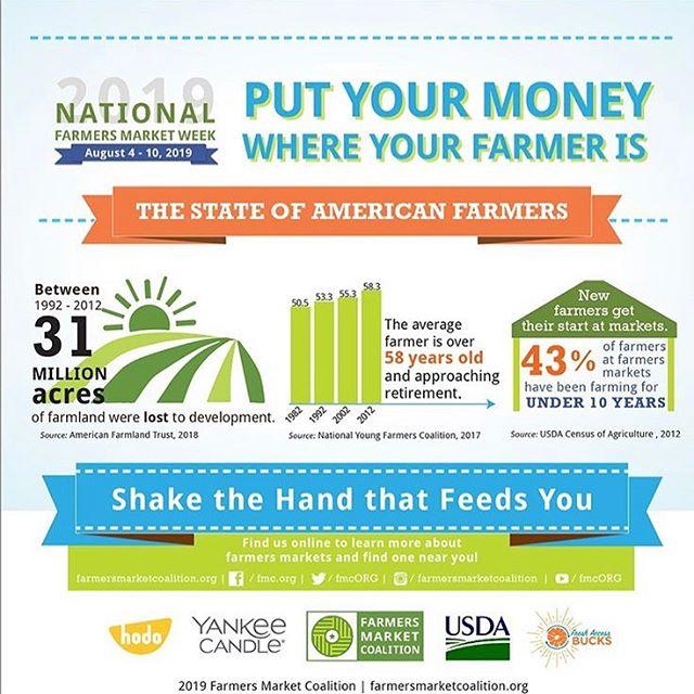 Happy National Farmers Market Week!