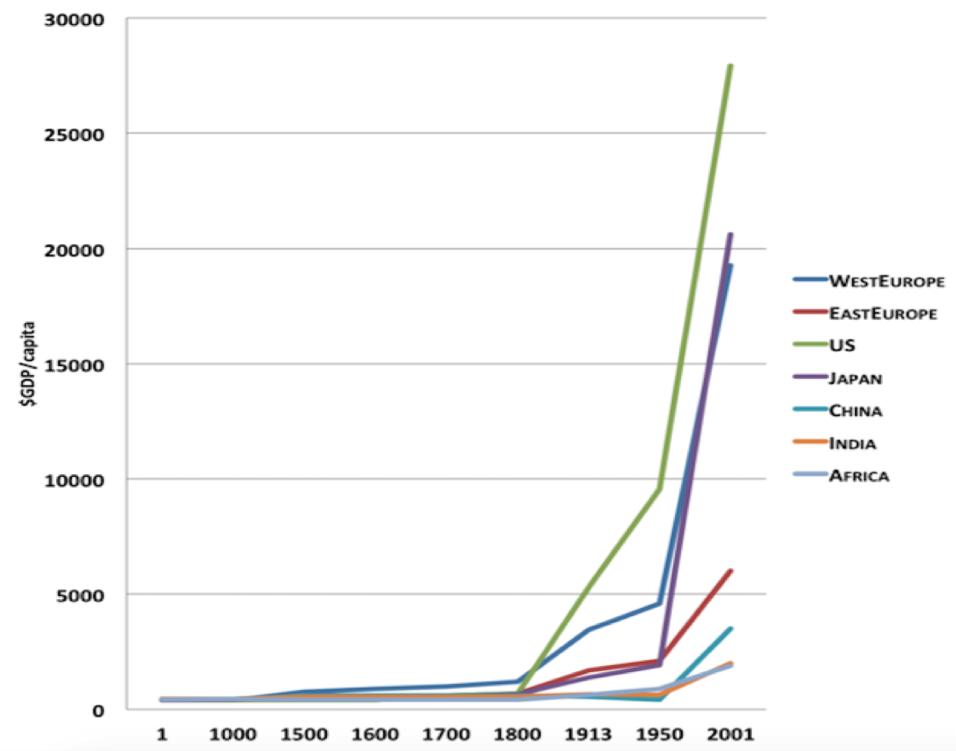 Figure 1 (GDP per capita 0 - 2000)