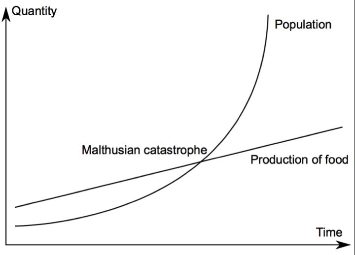 Figure 2 (Malthus's population prediction)
