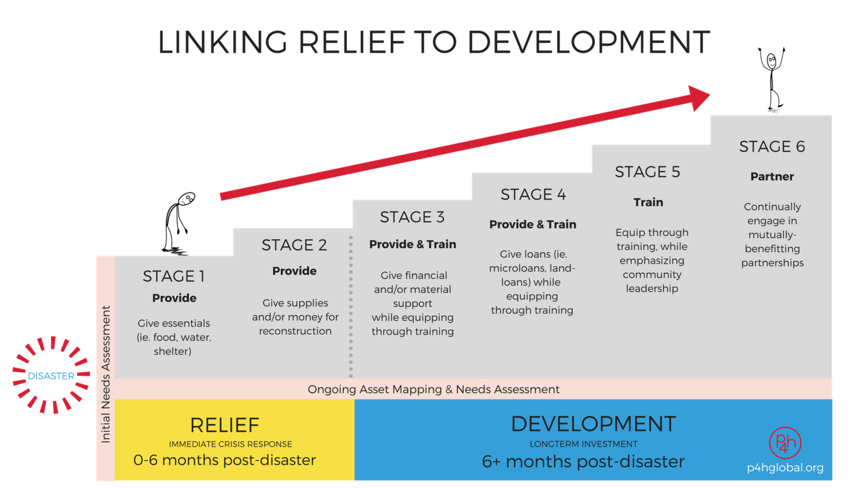Relief+++Development+(8).png