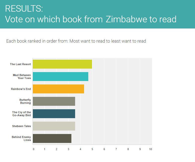 Results of Zimbabwe vote